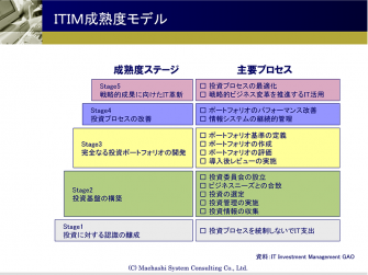 ITIM成熟度モデル