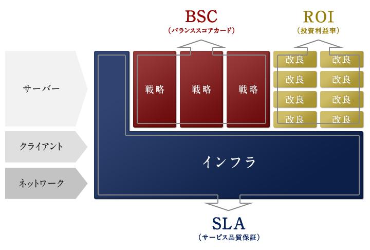 IT投資ポートフォリオの構築