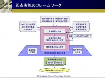 監査実施のフレームワーク